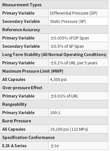 Yokogawa EJA130E Differential Pressure Transmitter 100% original EJA130Eyokogawa-overview